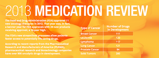 Expedited FDA Drug Approval Process for Oncology Medications